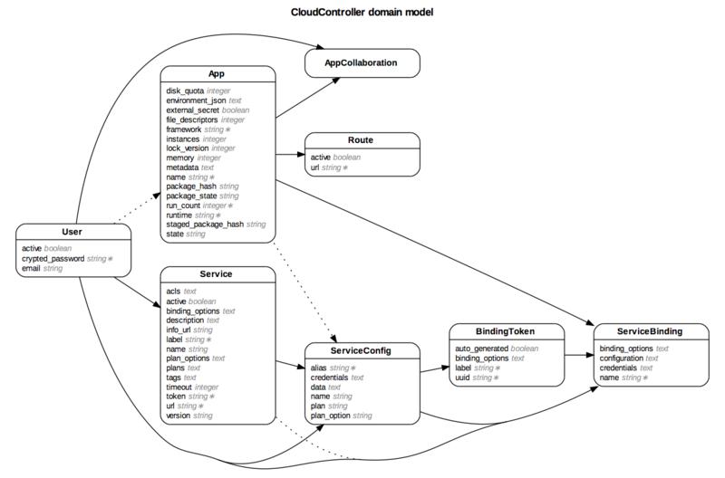 Cloud Foundryのクラウド管理用dbのer図を出力させてみた。 Hamaknの日記