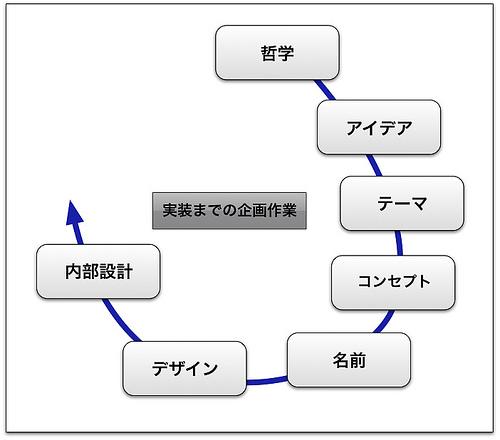 f:id:hamamuratakuo:20160711224716j:plain