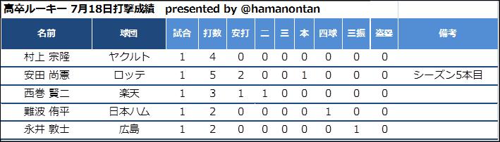 f:id:hamanontan:20180719065410p:plain