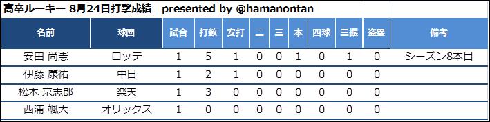 f:id:hamanontan:20180825115301p:plain