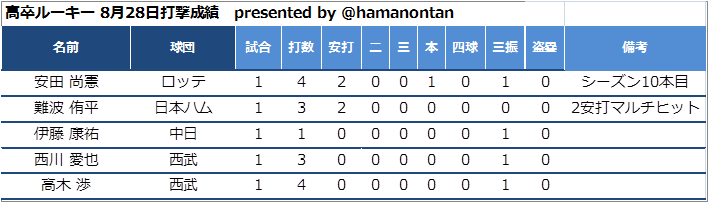 f:id:hamanontan:20180829064942p:plain