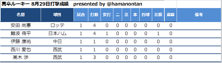f:id:hamanontan:20180830064741p:plain