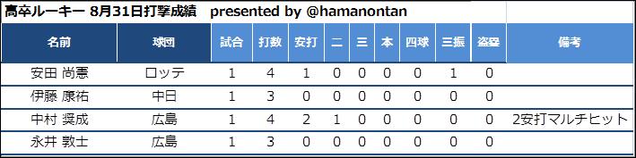f:id:hamanontan:20180901075251p:plain