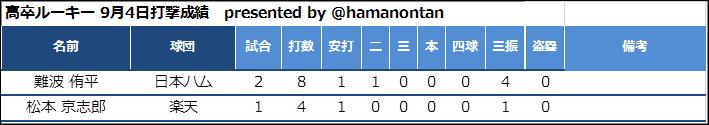 f:id:hamanontan:20180905080803p:plain