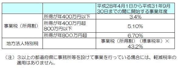 f:id:hamatax:20170930214433p:plain