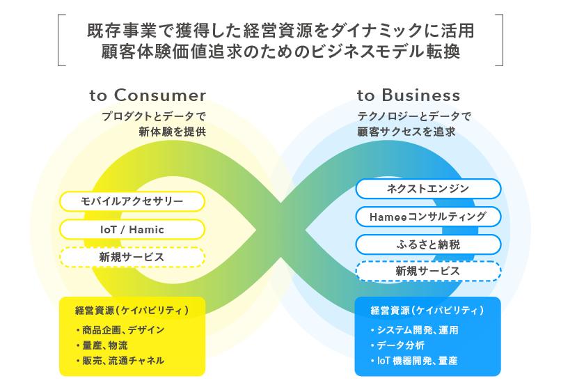 中期経営ビジョン(図)