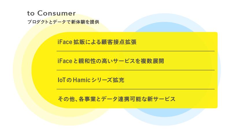 to Consumer(コマース)事業ビジョン(図)