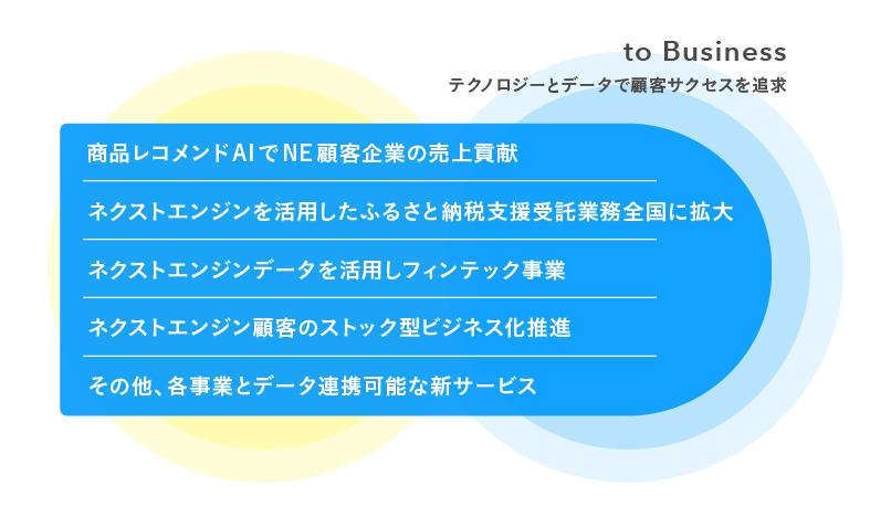 to Business(プラットフォーム)事業ビジョン(図)