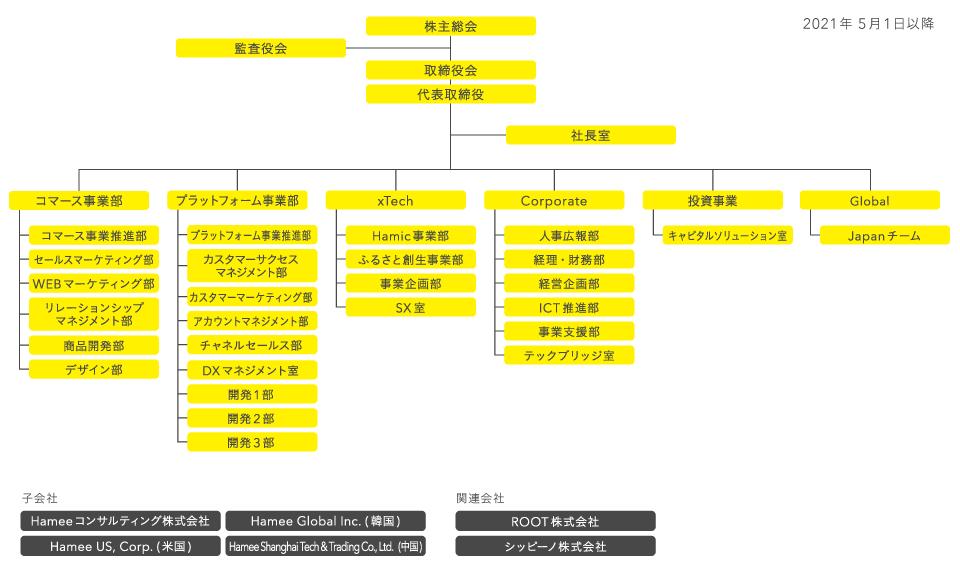 Hamee 組織図
