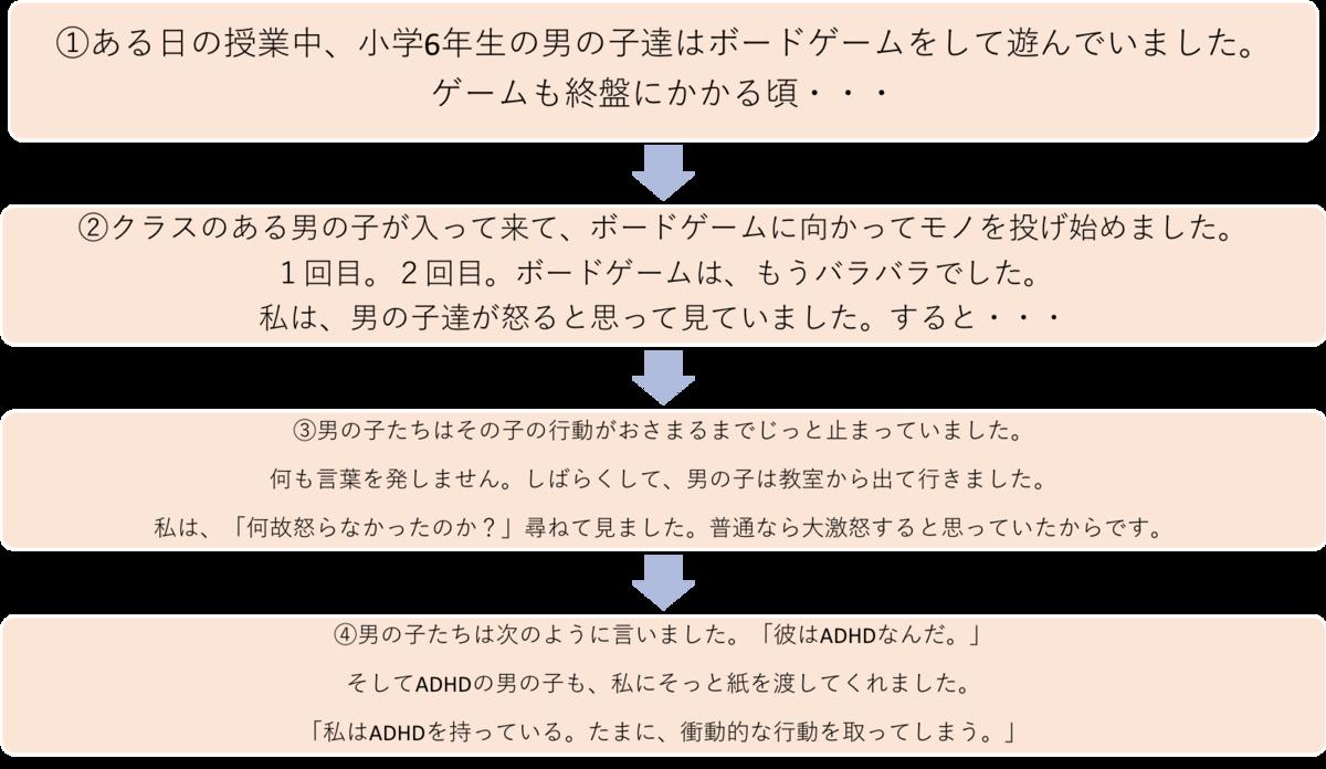 f:id:hamu-cute120:20190416233926p:plain