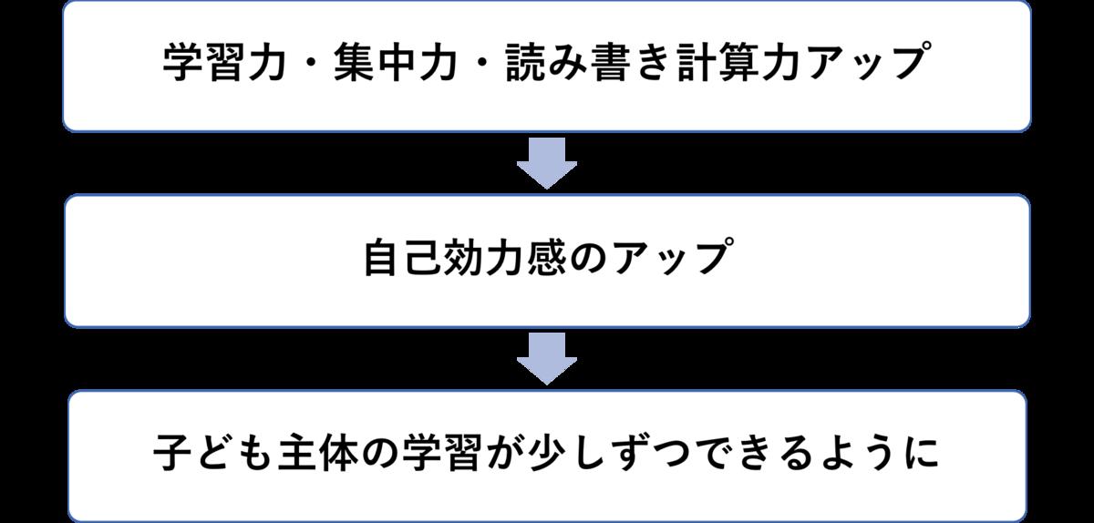 f:id:hamu-cute120:20190417183854p:plain