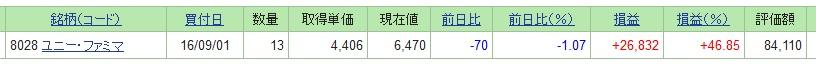 ユニー・ファミリーマートホールディングスの株価