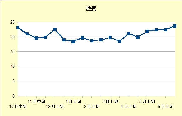 トヨタノアハイブリッドの燃費グラフ201610~201706