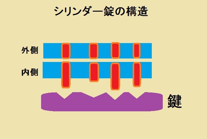 シリンダー錠の構造