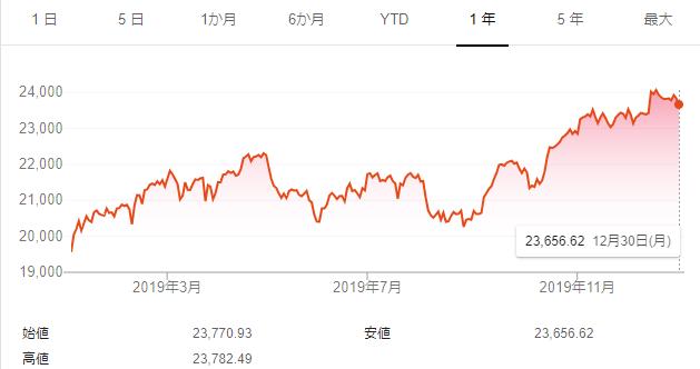 2019日経平均