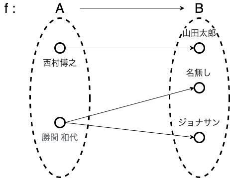 f:id:hanaaaaaachiru:20210621231406p:plain