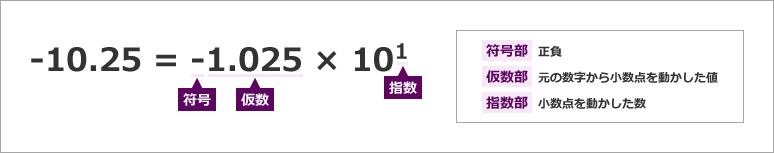 f:id:hanamichi_sukusuku:20210212173322p:plain