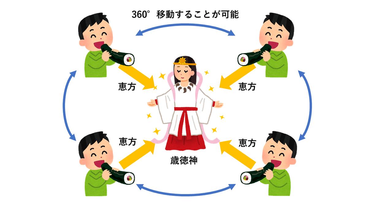 f:id:hananekotei:20200203125304p:plain