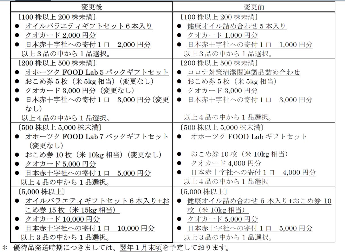 f:id:hanayamatoro:20210827151414p:plain