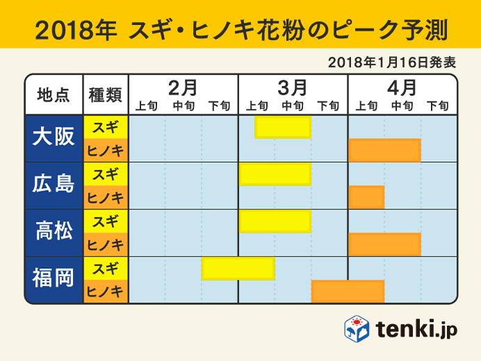 f:id:hanayasu:20180202140611p:plain