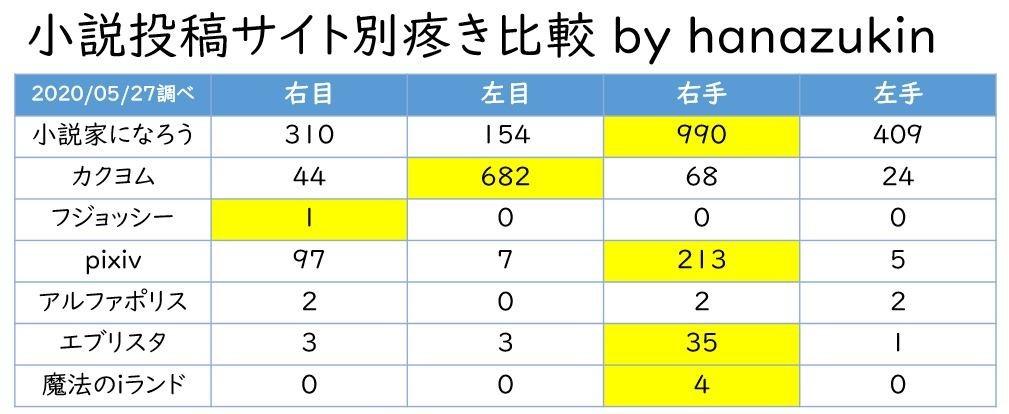 f:id:hanazukin:20200527122850j:plain