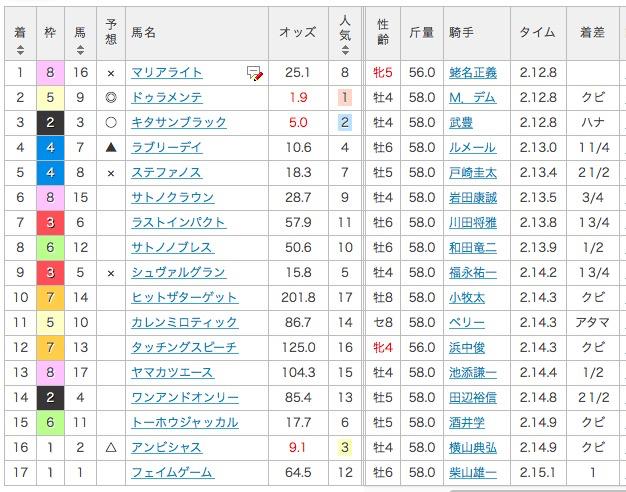 [宝塚記念][2016][結果]