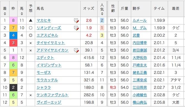 2016_弥生賞_結果