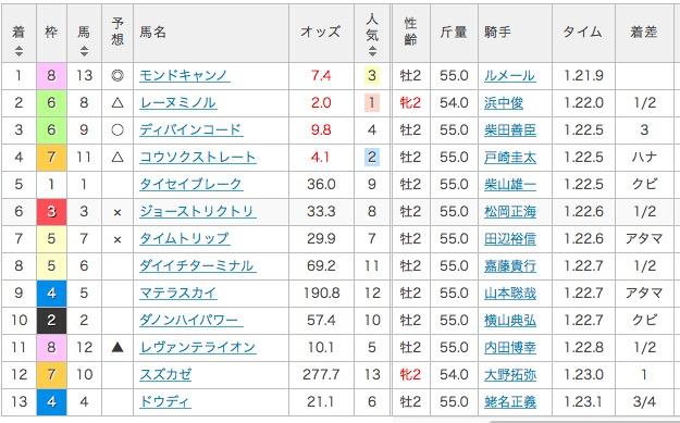 [2016][京王杯2歳ステークス][結果]