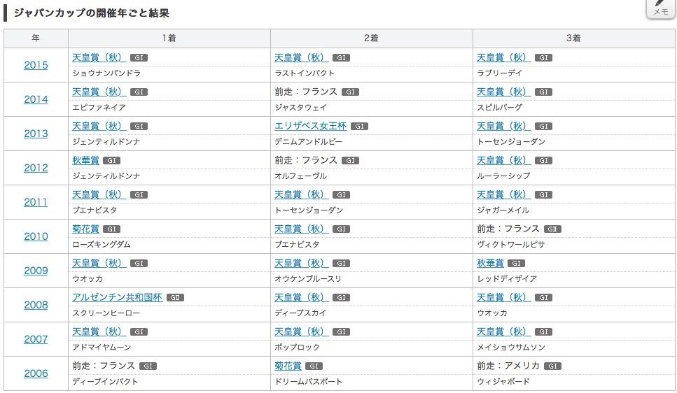 2016_ジャパンカップ_ローテーション1