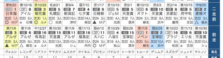 2016_金鯱賞_前走