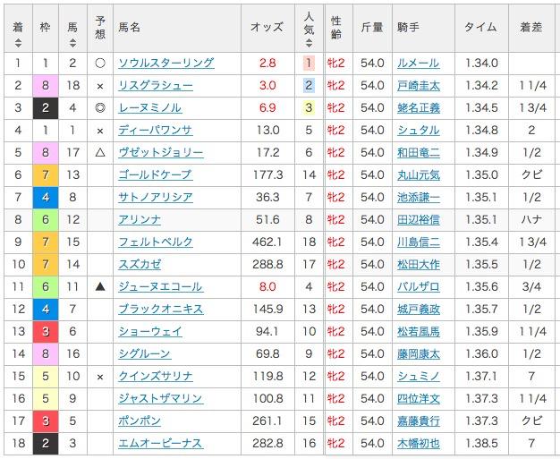 2016_阪神JF_結果