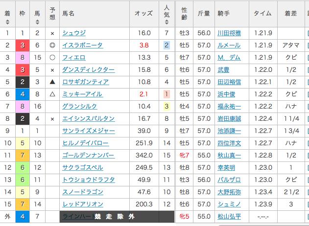 2016_阪神カップ_結果