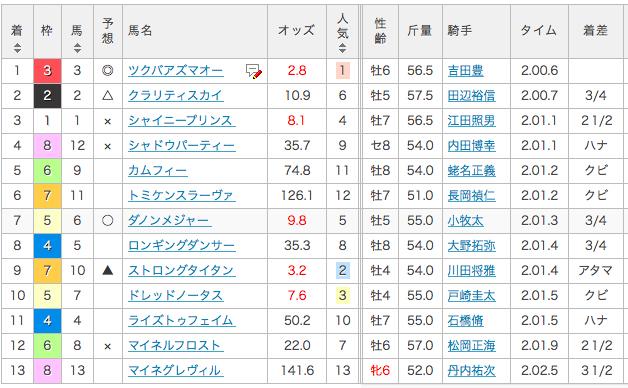 2017_中山金杯_結果