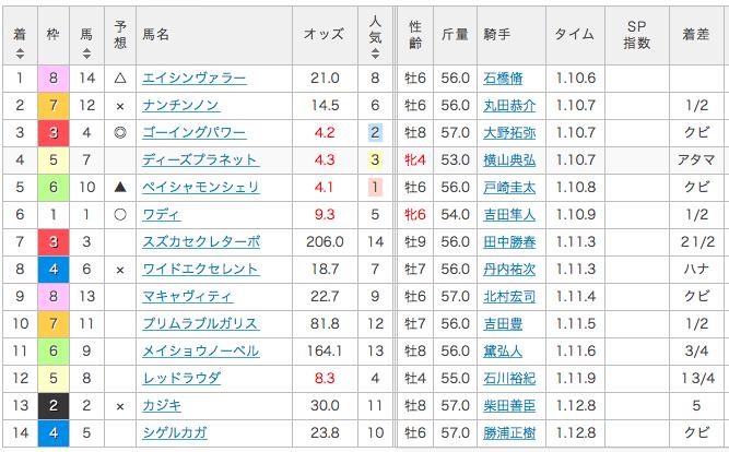 2017_ジャニュアリーステークス_結果