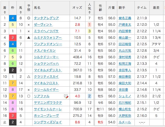 2017_AJCC_結果