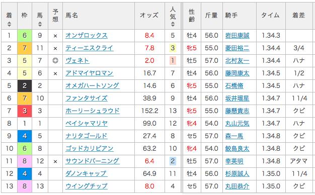 2017_鞍ヶ池特別_結果