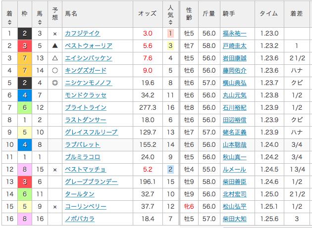 2017_根岸ステークス_結果