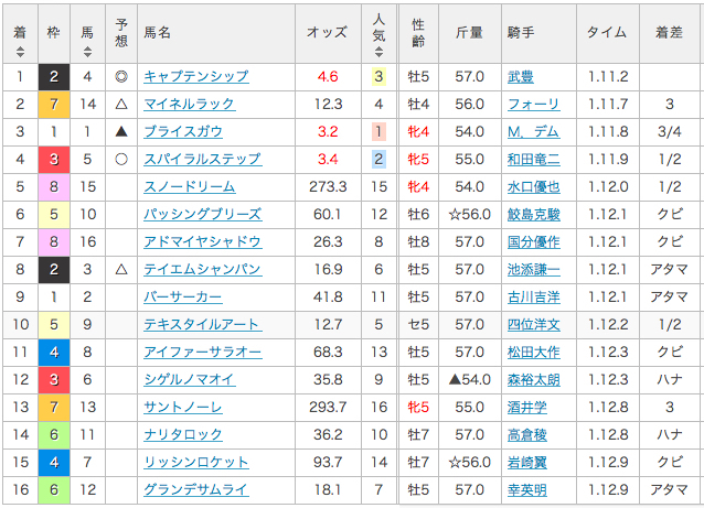 2017_1_30_1000万下_結果