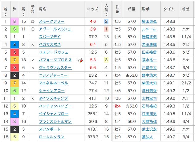 2017_1_30_1000万下_東京_結果