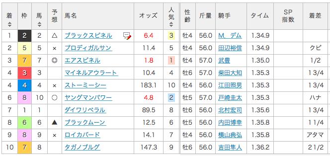 2017_東京新聞杯_結果