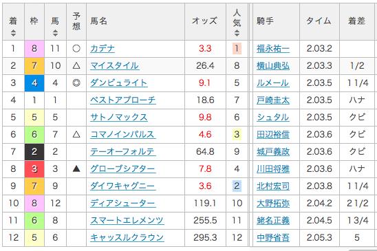 2017_弥生賞_結果