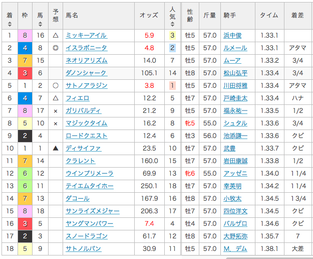 2016_マイルチャンピオンシップ_結果