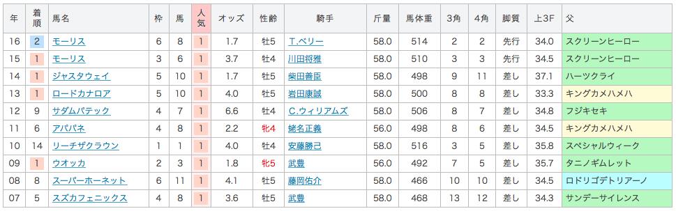 2017_安田記念_1番人気_過去10年