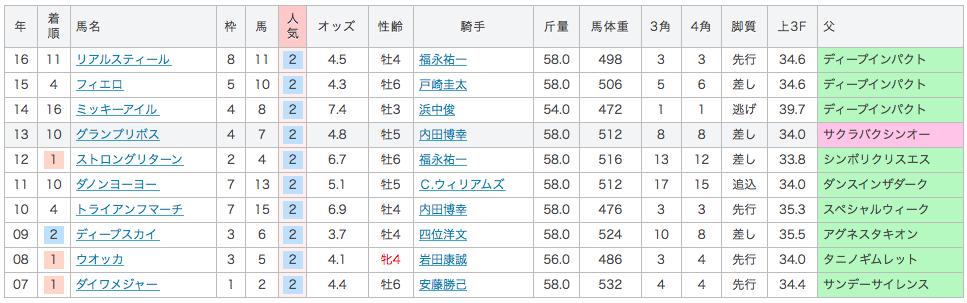 2017_安田記念_2番人気_過去10年