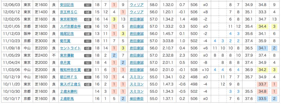 2012_安田記念_1番人気_サダムパテック_前走