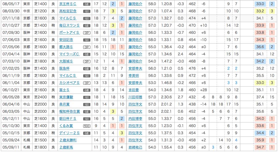 2008_安田記念_1番人気_スーパーホーネット