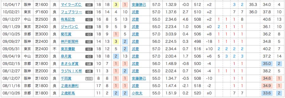2010_安田記念_1番人気_リーチザクラウン