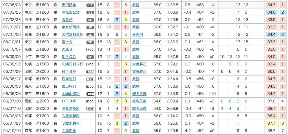 2007_安田記念_1番人気_スズカフェニックス