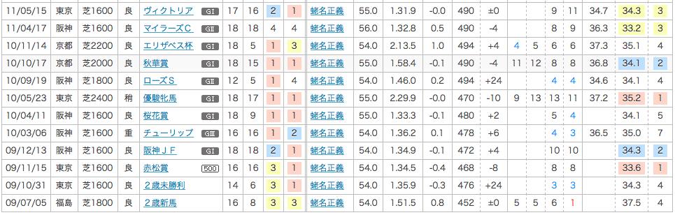 2011_安田記念_1番人気_アパパネ