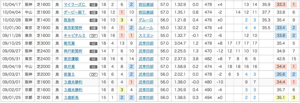 2010年の安田記念2番人気トライアンフマーチ